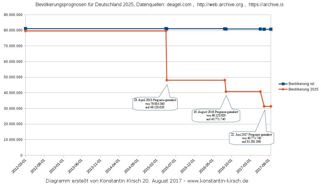 was taugen die prognosen der deagel liste in deutschland 60